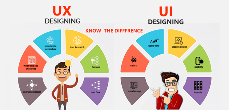 Ux Ui Designing Training Html5 Css3 Javascript Oojs Bootstrap Ajax Jquery Angulerjs Sass And Less Json Backbonejs Frameworks Plugin Development Responsive Website Designing Training Center In Hyderbad